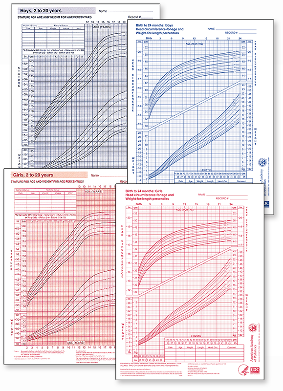 Pediatric Growth Chart Economy Package Aap