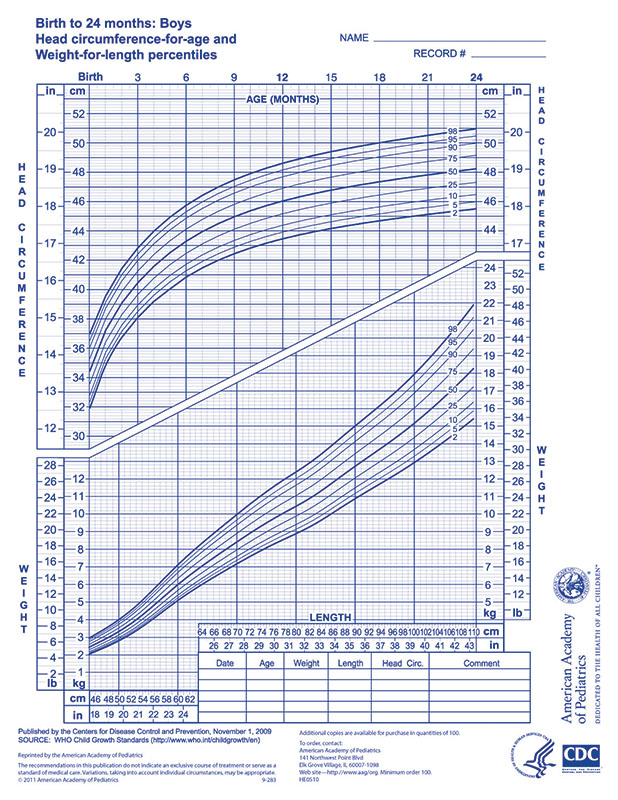 Who Growth Chart Boys 0 24 Months Aap