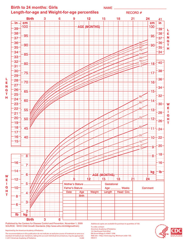 who growth chart  u2013 girls 0-24 months