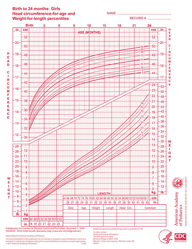 WHO Growth Chart – Girls 0-24 Months - AAP